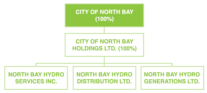 City of North Bay (North Bay Hydro Services Inc. North Bay Hydro Distribution Ltd. and North Bay Hydro Generations Ltd.)